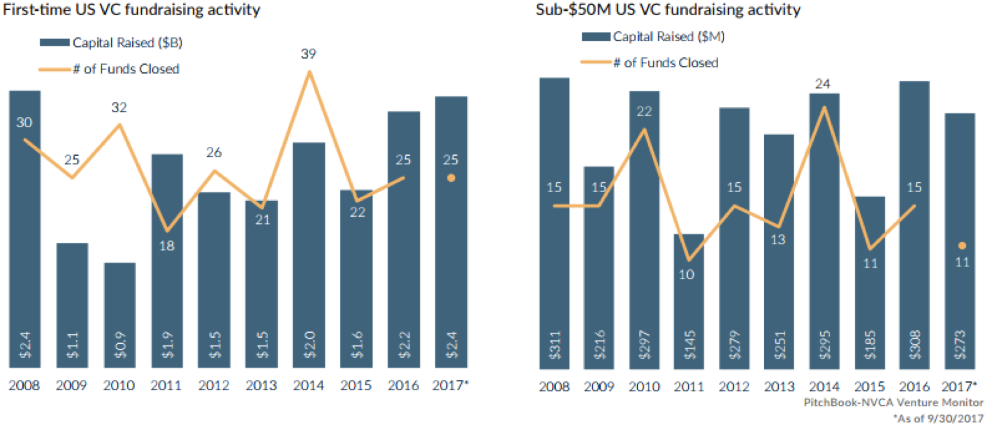 What Do You Need to Know About Early Stage VC Funds?