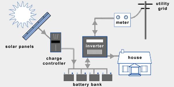 Hybrid Solar Panel System
